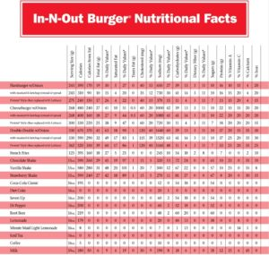 in n out Nutrition, In n out fact sheet