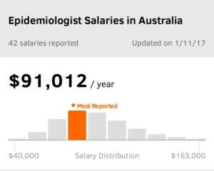 Epidemiologist salary in Australia