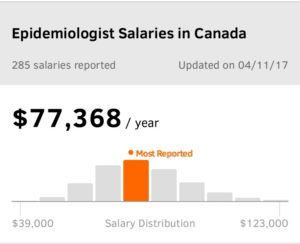 Epidemiologist salary in Canada