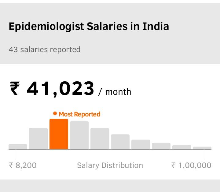 Epidemiologist salary in India
