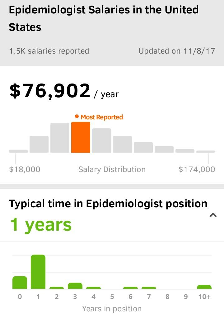 epidemiologist salary in the US and other countries