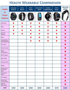 Helo State of The Art Smart Health Wrist Band Now In Nigeria