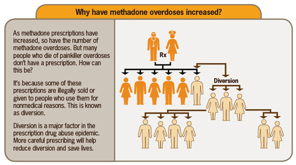 How Does Methadone Affect the Human Body