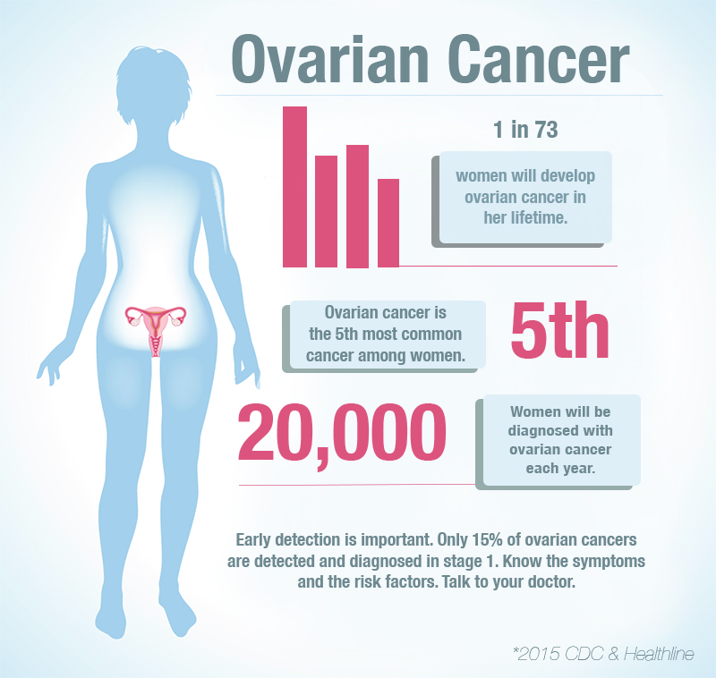 How to Detect Ovarian Cancer