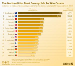skin cancer in australia compared to other countries