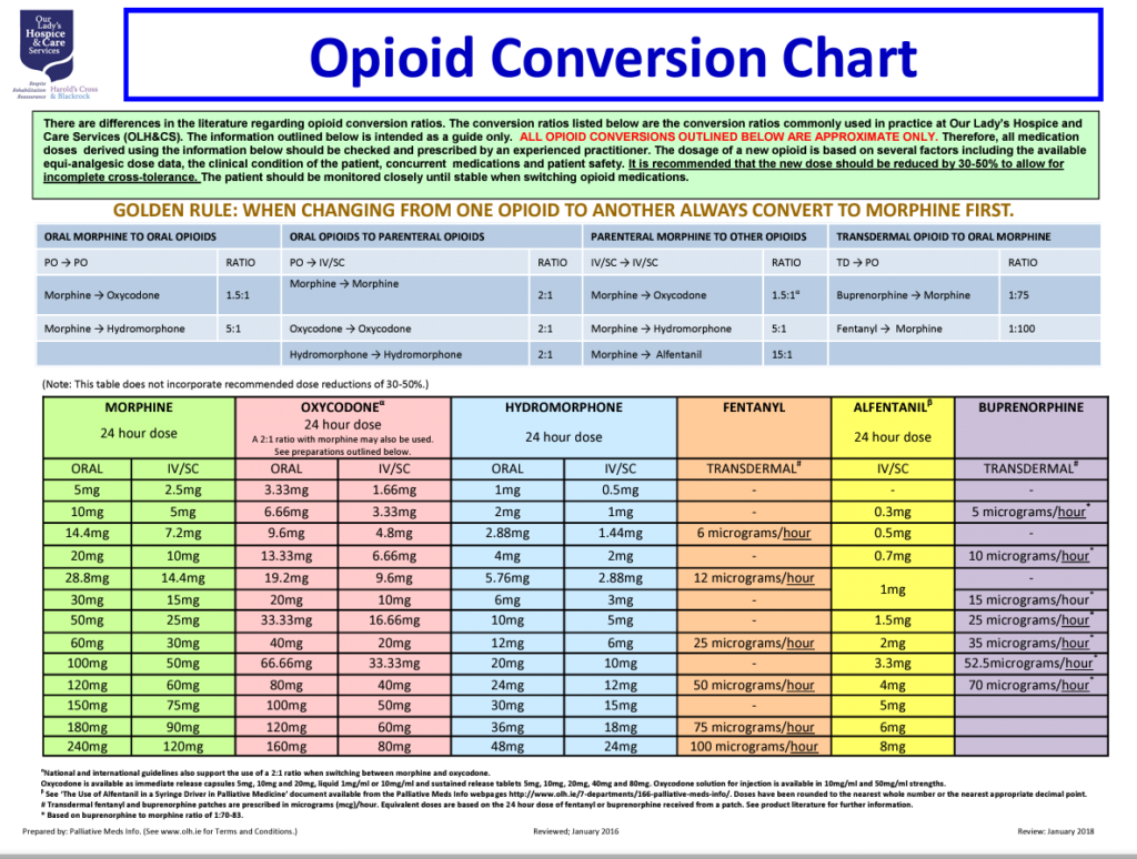 Clinical Opioid Conversion Charts Tips Guides And Templates Pdf
