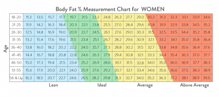 bmi chart for female.