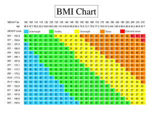 bmi chart for female