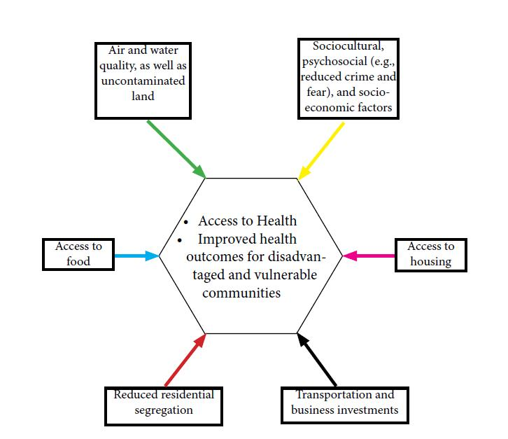 Figure 1: Built Environment Factors Affecting Public Health Source: Adapted from Srinivasan, O'Fallon & Deary 2003