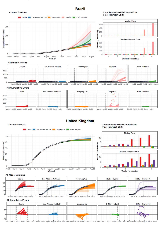 Coronavirus Predictions