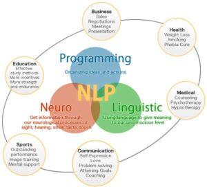 Neuro-Linguistic Programming, NLP