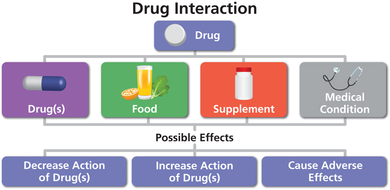 How to Check For Drug Interactions