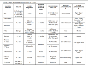 Immunization Schedule In Ghana