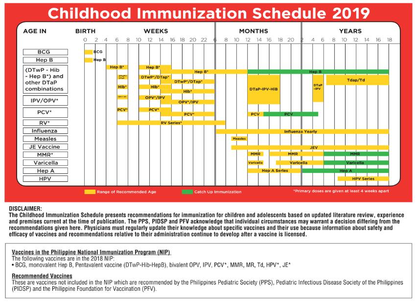 Immunization Schedule Philippines CHART