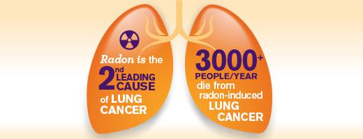 Radon Poisoning Signs and Symptoms