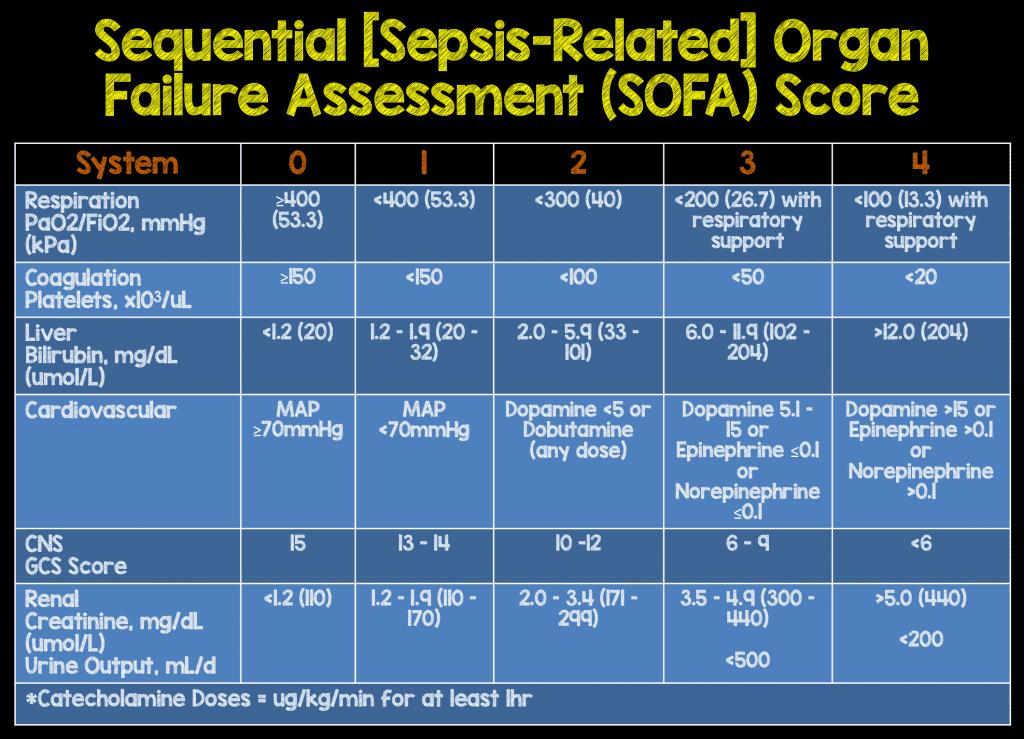 SIRS Criteria VS Sepsis-3 SOFA