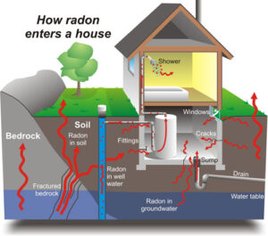 How to reduce radon in homes