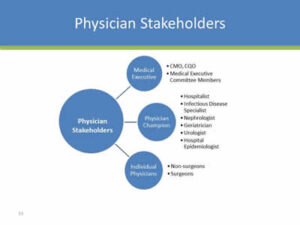 stakeholders in healthcare