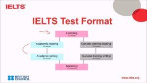 IELTS Exam format
