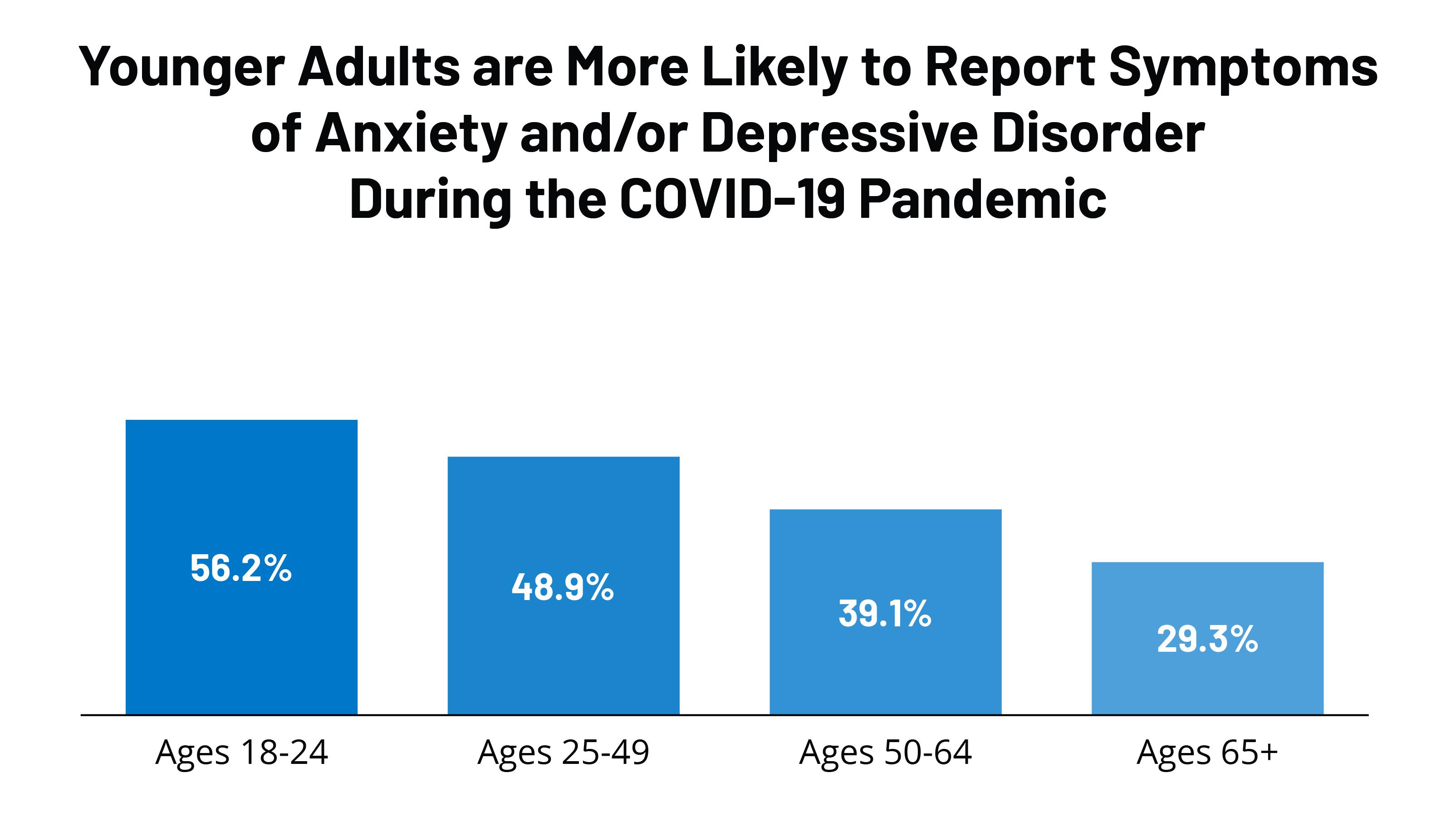 Mental Health Statistics 2021