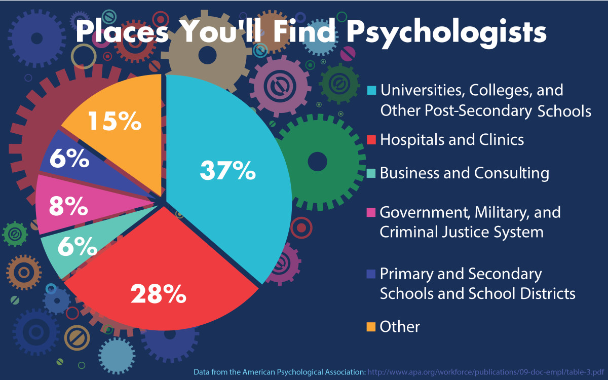 Where to find a psychologist