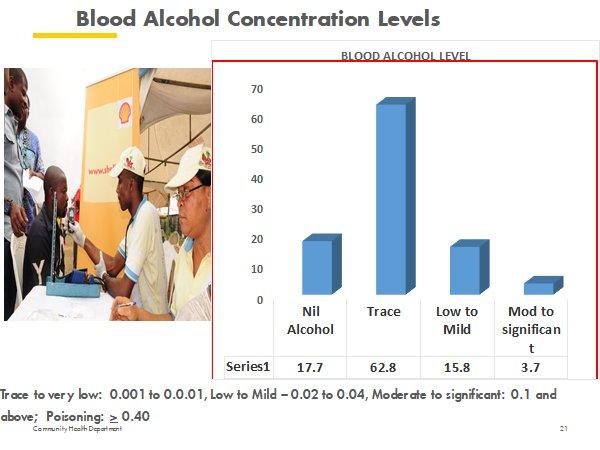 CDT blood test