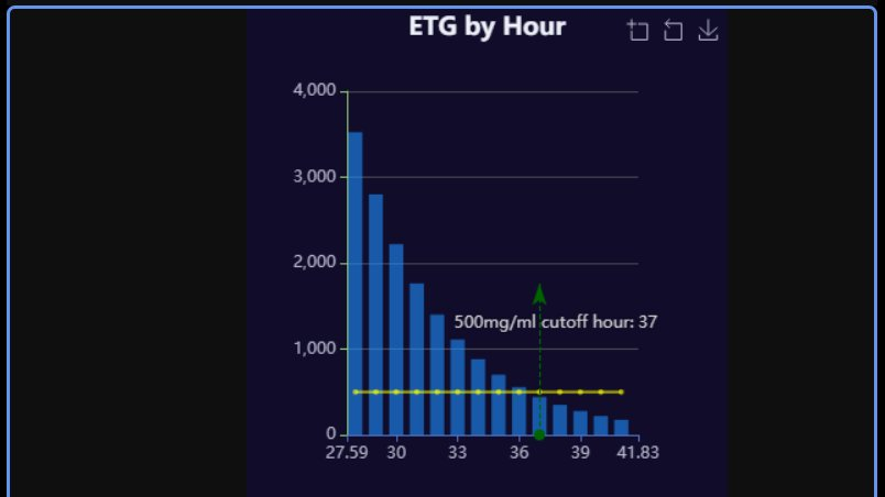 What Does EtG Mean On A Drug Test?
