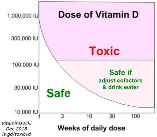 How To Flush Vitamin D Out Of System
