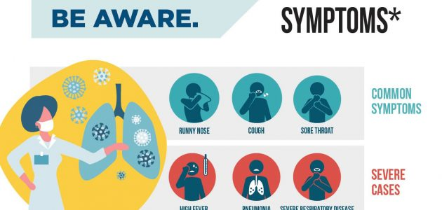 What Are The First Symptoms Of A COVID-19 Infection